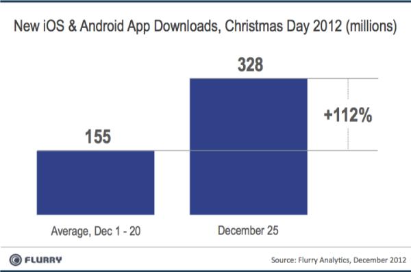 AppDownloads 2012