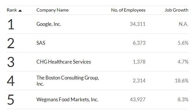 Google top 1