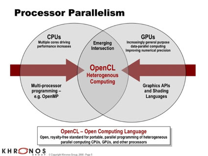 opencl