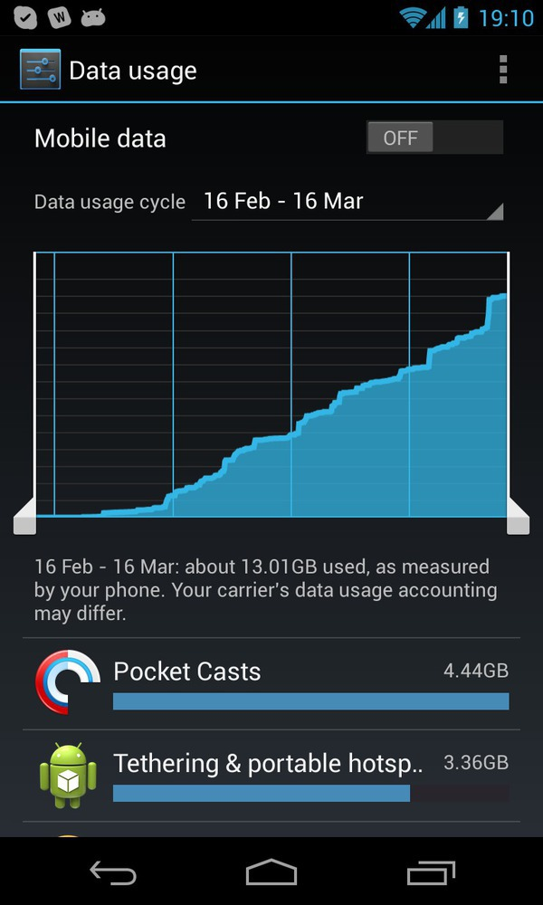 Android data monitor