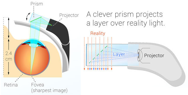 Google Glass Projector Display