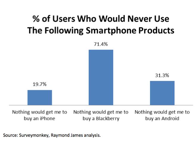 Smartphone hatred survey