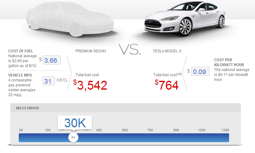 Tesla economy