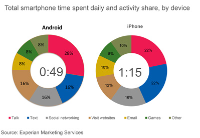 apple iphone versus  android smartphone usage