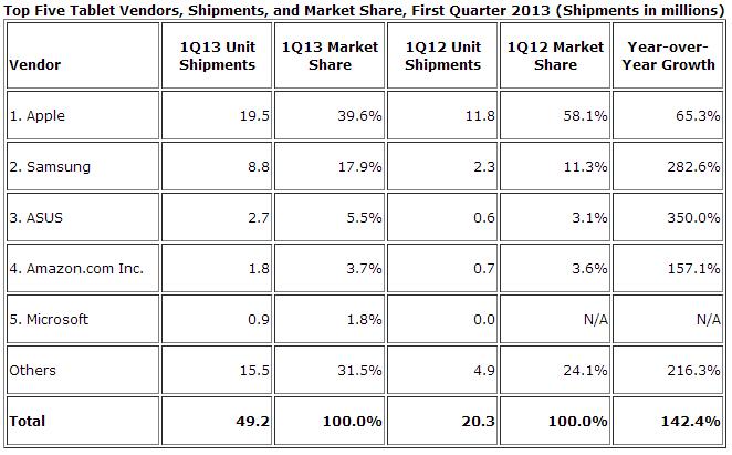 top tablet vendors