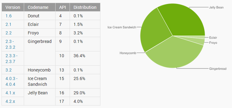 Android Stats June 13