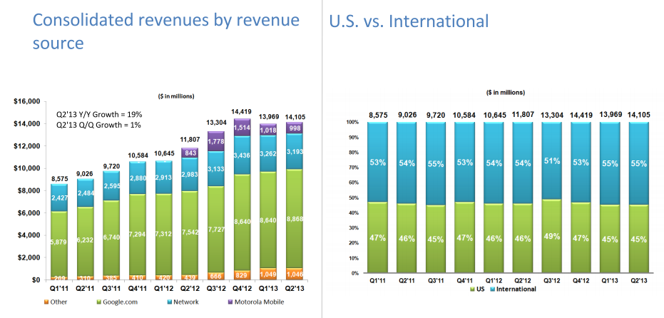 consolidated revenues