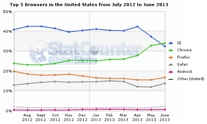 usa internet browser use
