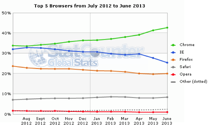 world internet browser use