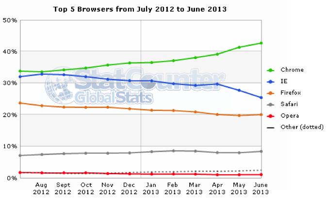 world internet browser use