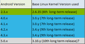 android kernel version
