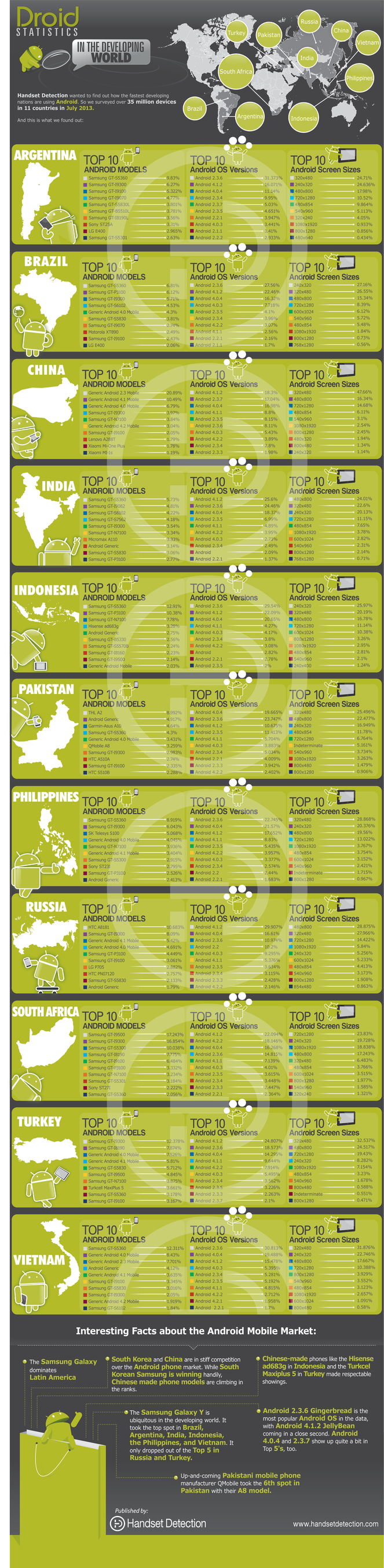 Android Developing World Infographic
