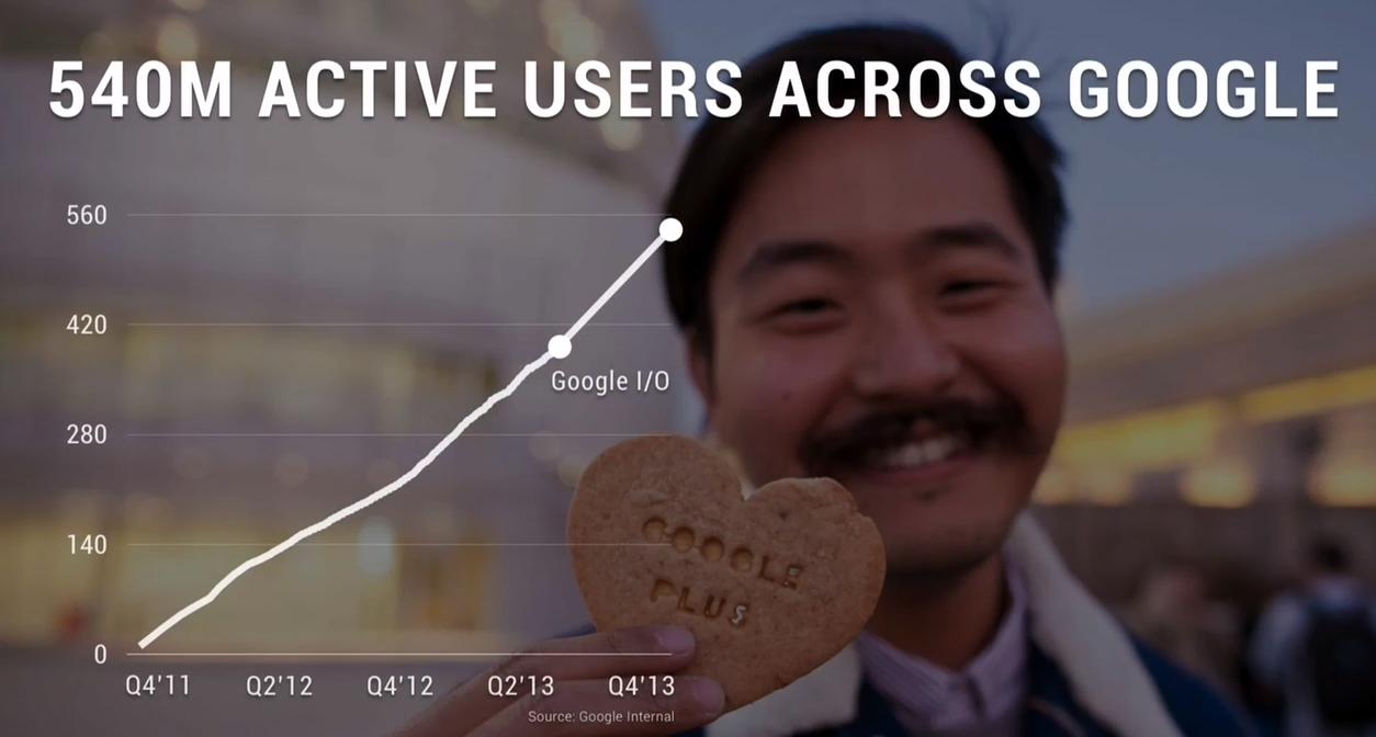540m google users