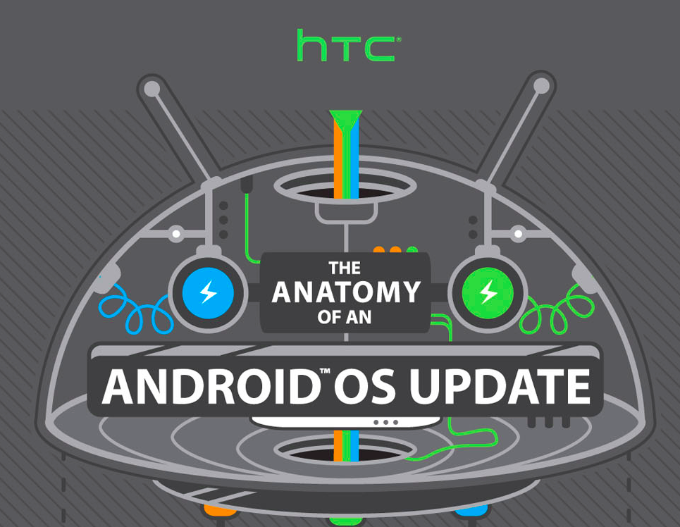 Anatomy android process