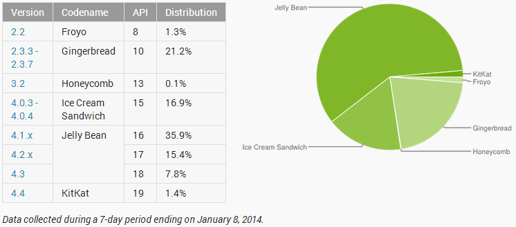 Android stat jan 2014