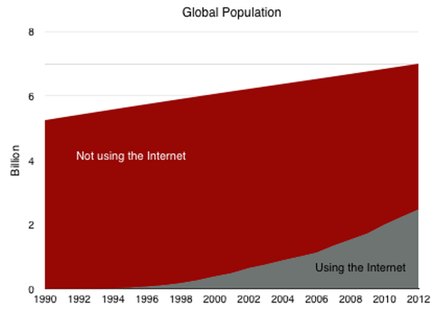 Global Population of Internet Users