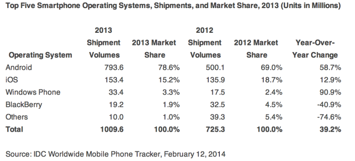 idc q4 2013 smartphones all