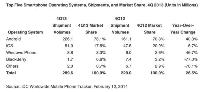 idc q4 2013 smartphones