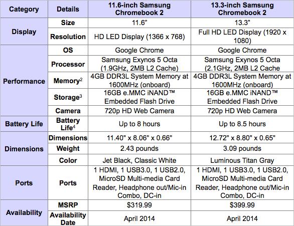 Chromebook 2 Specs