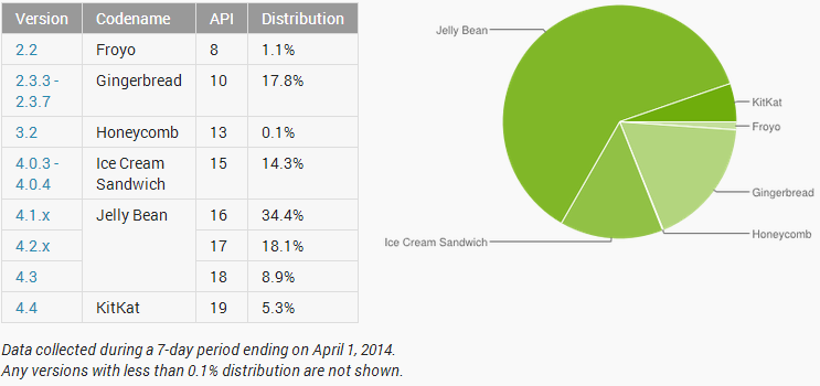 Android stat apr 2014