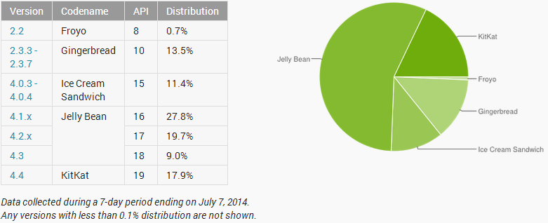 Android stat jul 2014