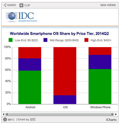 idc_q2-smartphone-shipments-by-price