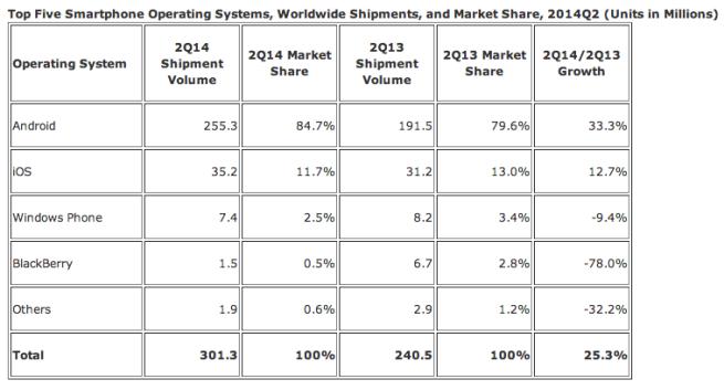 smartphone-shipments-idc-q214
