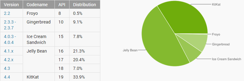 android stats dec 2014