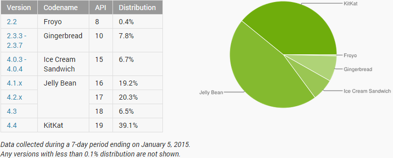 android stat jan 2015